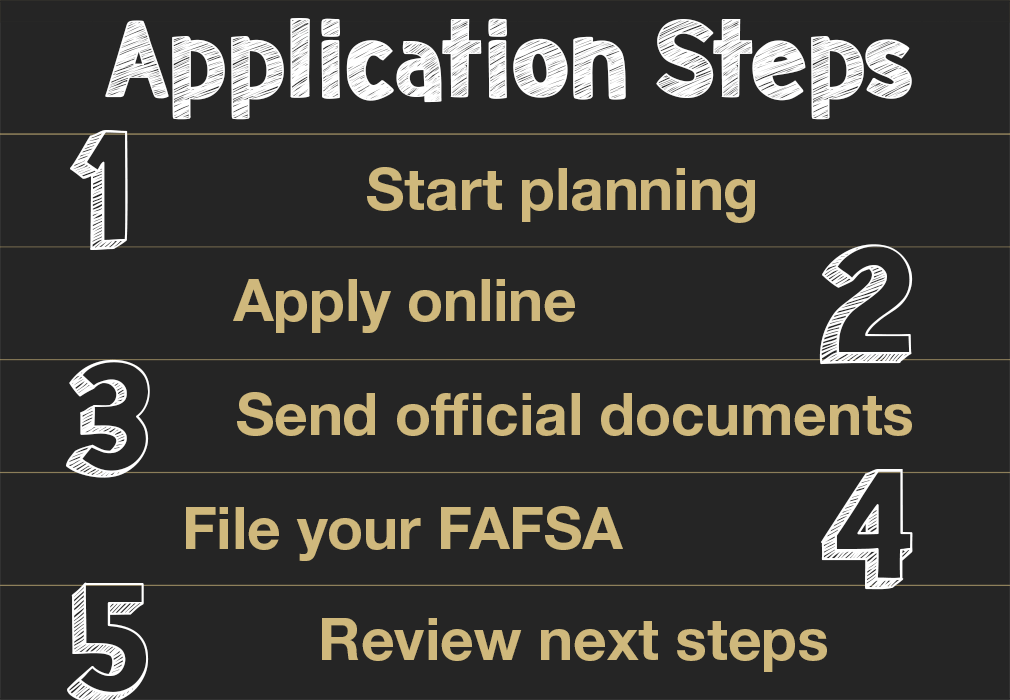 5 steps to apply